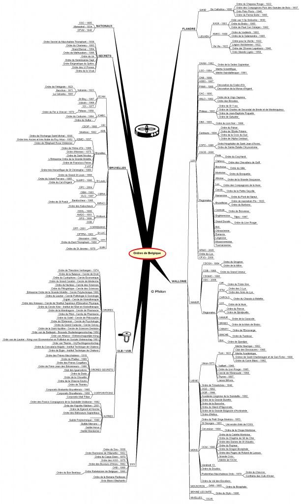 20110110 organigramme
